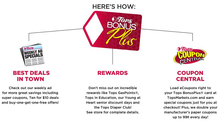 Tops BonusPlus Card Benefits